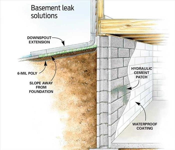 Water Damage 9 Affordable Ways to Dry Up Your Wet Basement For Good, Water damage in Cherry Hill NJ, Water damage in Moorestown NJ,